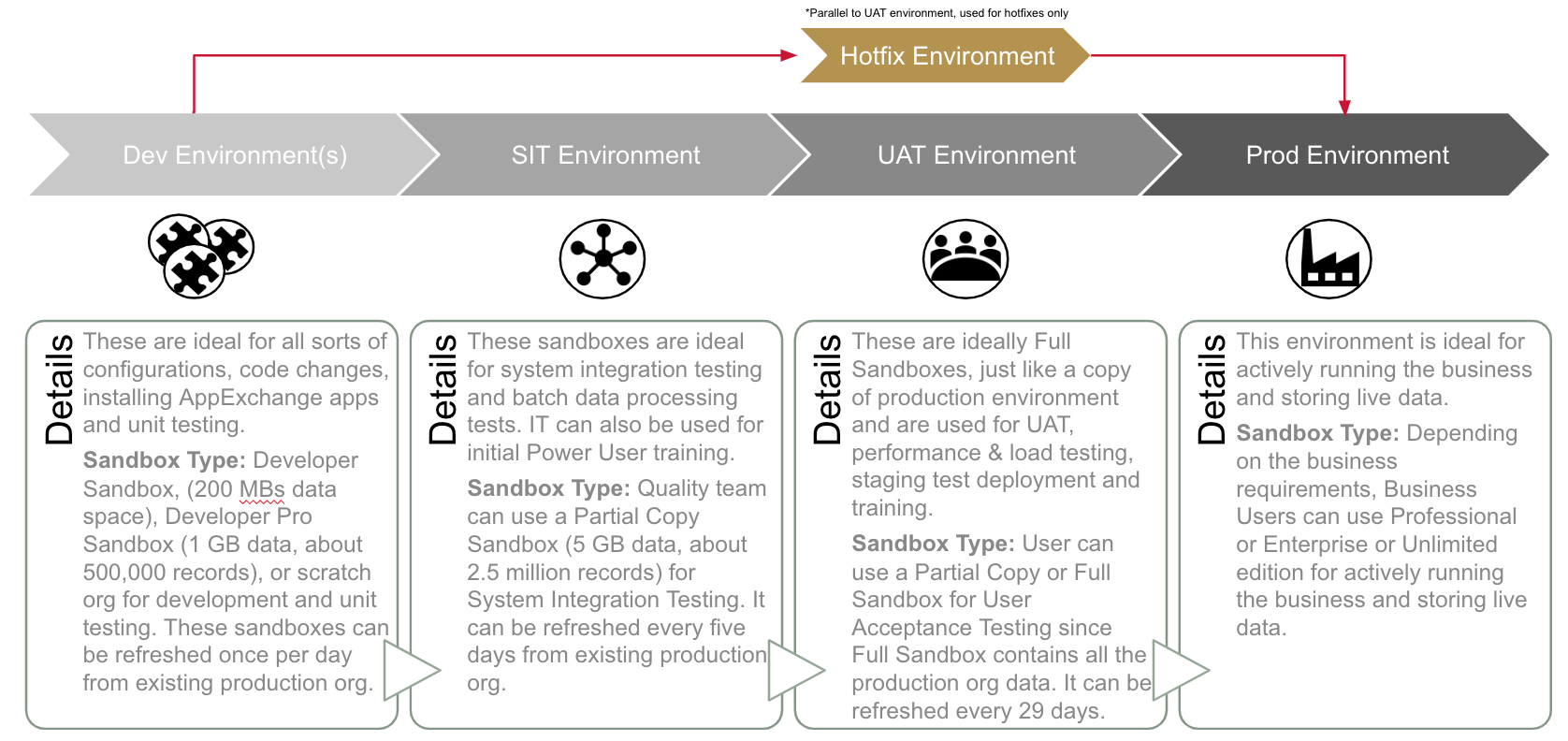 ALM and Environment Strategy for Salesforce Projects