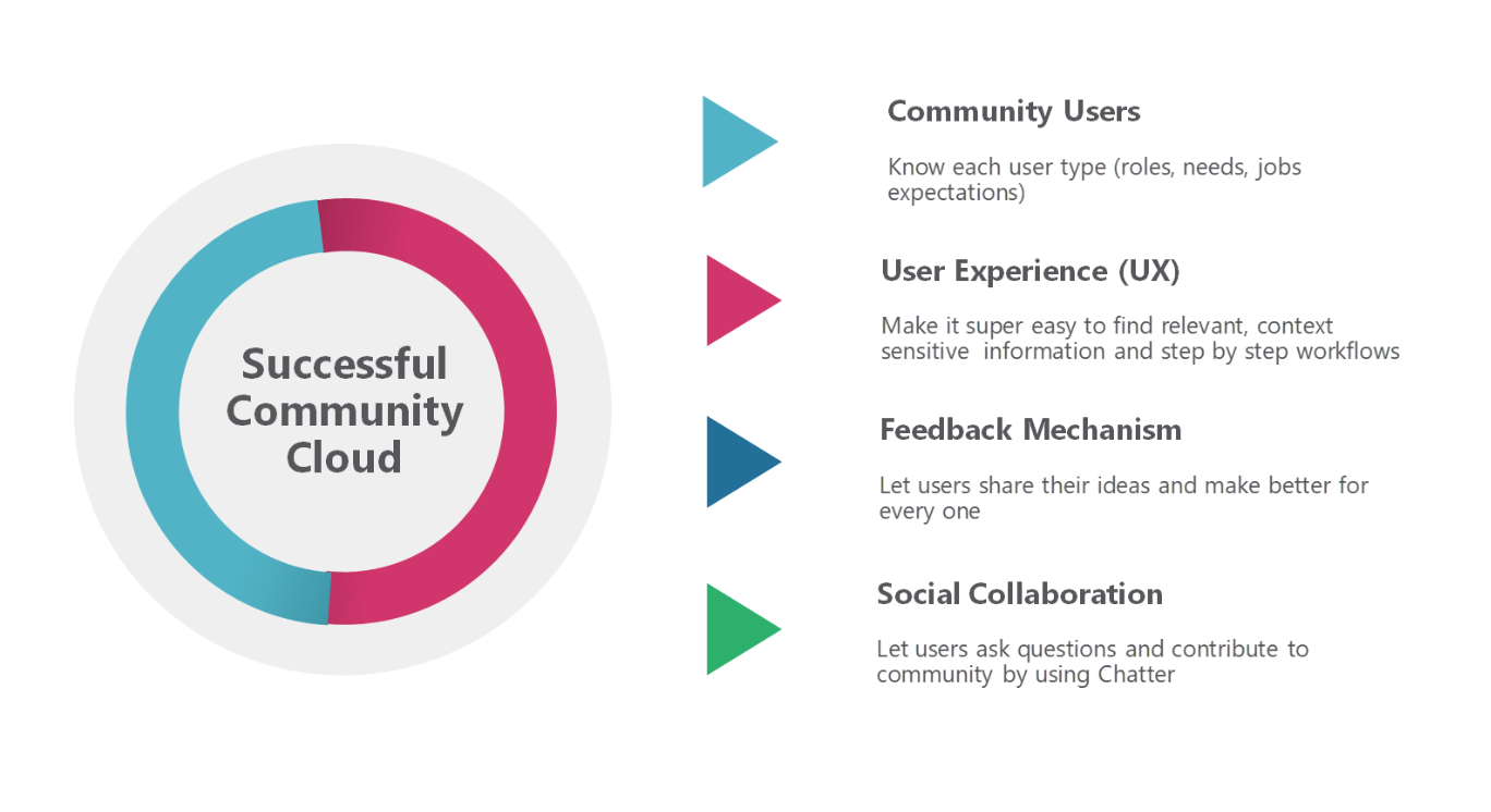 How to Make Salesforce Community Cloud a Successful