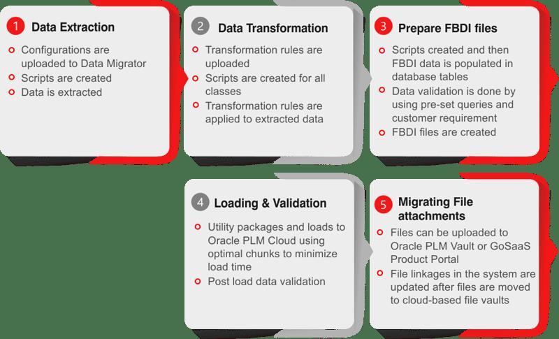 GoSaaS Data Migration Process
